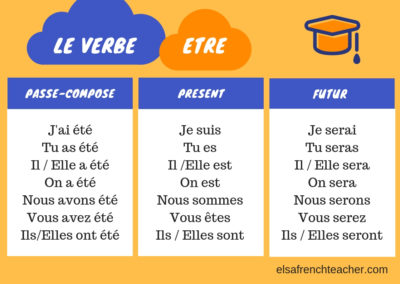The conjugation of the verbe être in French