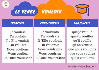 The conjugation of the verb VOULOIR in French