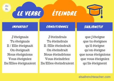 The conjugation of the verb ETEINDRE in French