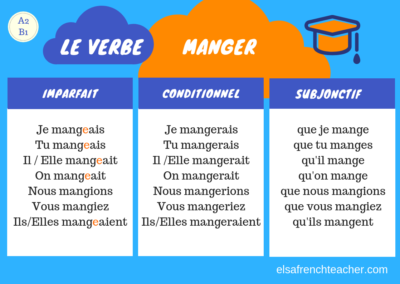 The conjugation of the verb MANGER in French