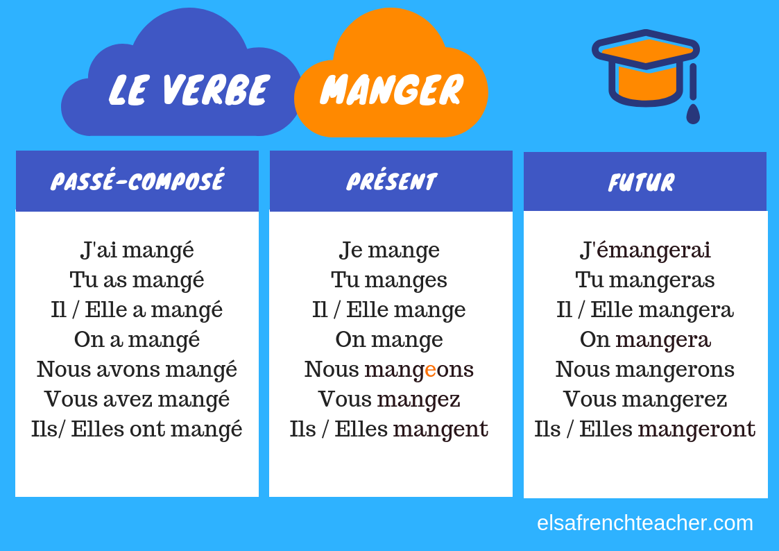French Verbs To Know Verbes A Connaitre Elsa French Teacher