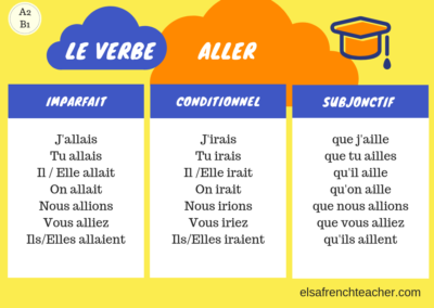 How to conjugate aller in French