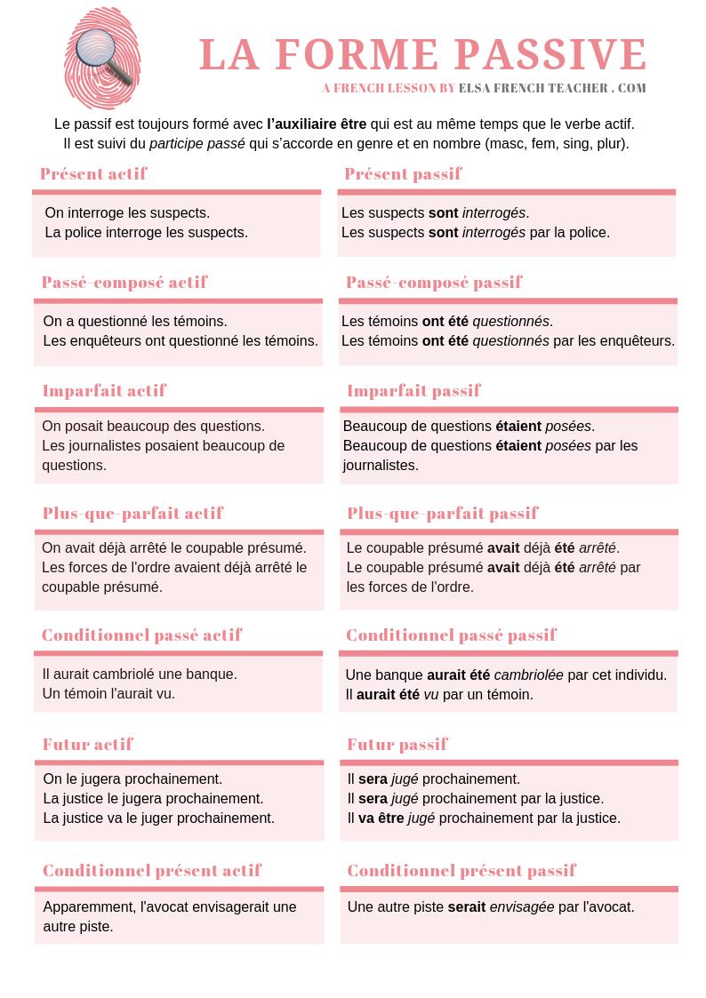 la forme passive French lesson